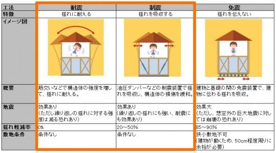 耐震 制震住宅リフォーム_表